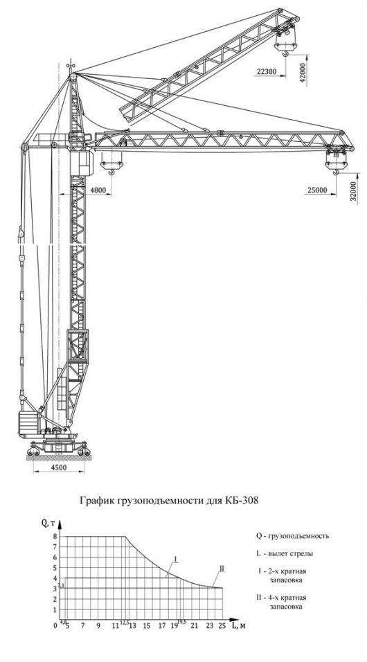 Продам, Сдам в аренду башенный кран КБ-308 А